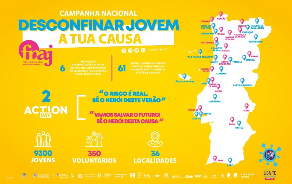 FNAJ ENVOLVE 9300 JOVENS EM CAMPANHAS DE COMBATE À COVID-19
